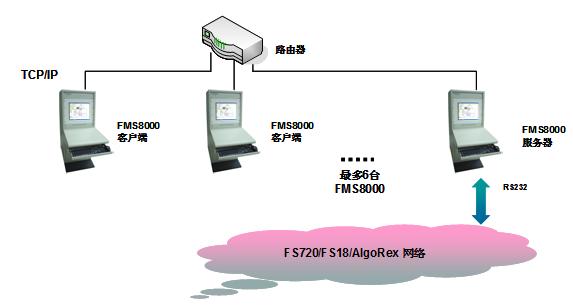 西门子fms8000可以兼容bc80消防主机